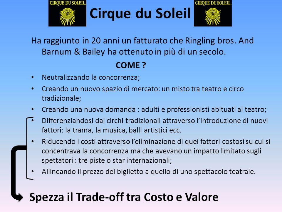 Cirque du Soleil Ha raggiunto in 20 anni un fatturato che Ringling bros. And Barnum & Bailey ha ottenuto in più di un secolo. COME ? Neutralizzando la