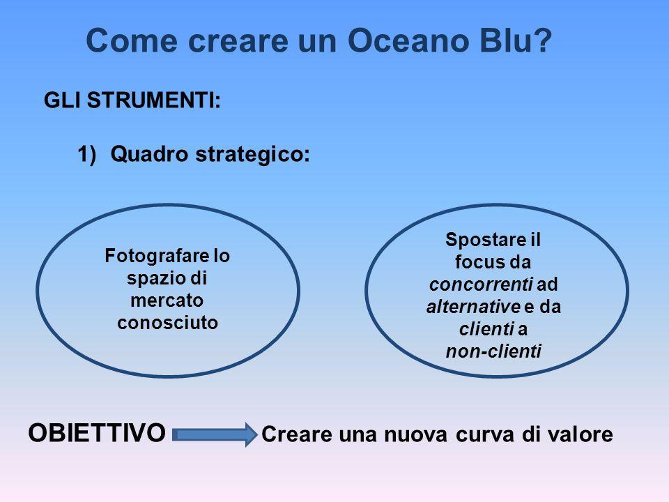 Come creare un Oceano Blu? GLI STRUMENTI: 1)Quadro strategico: Fotografare lo spazio di mercato conosciuto Spostare il focus da concorrenti ad alterna