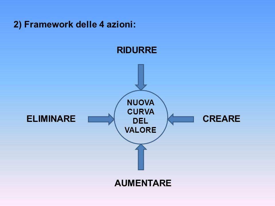 2) Framework delle 4 azioni: NUOVA CURVA DEL VALORE RIDURRE ELIMINARECREARE AUMENTARE