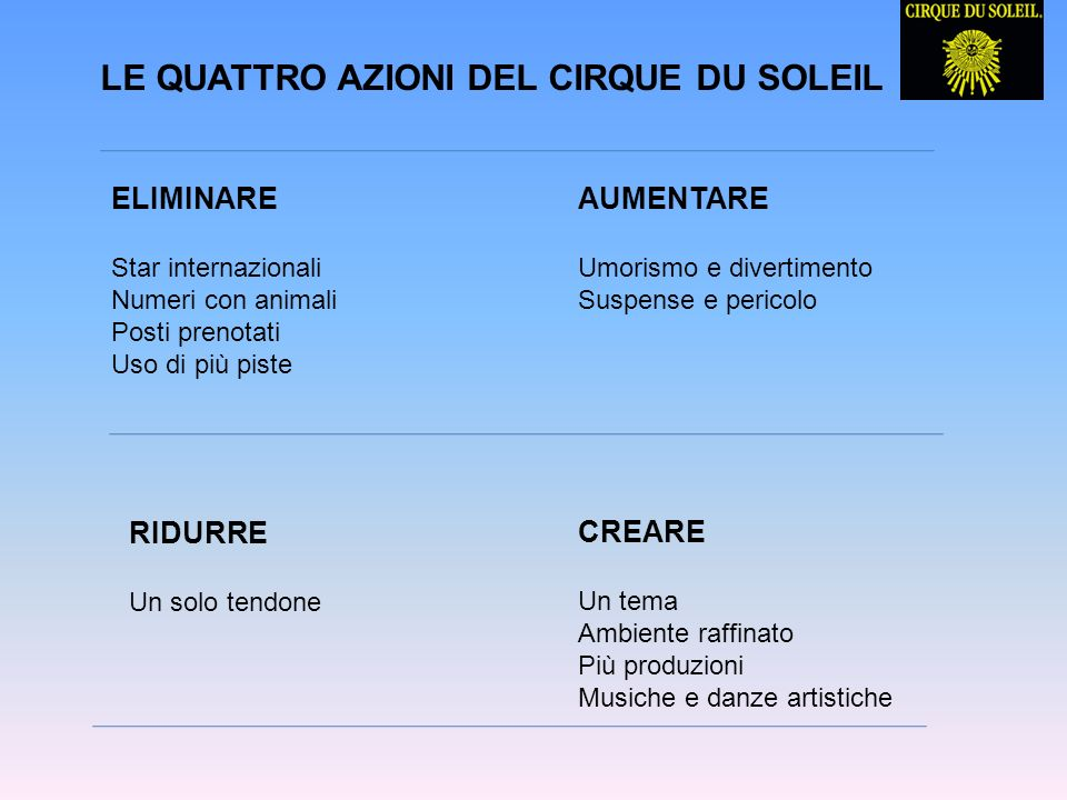 IL QUADRO STRATEGICO DI CIRQUE DU SOLEIL Cirque du Soleil Ringling Bros Circhi locali