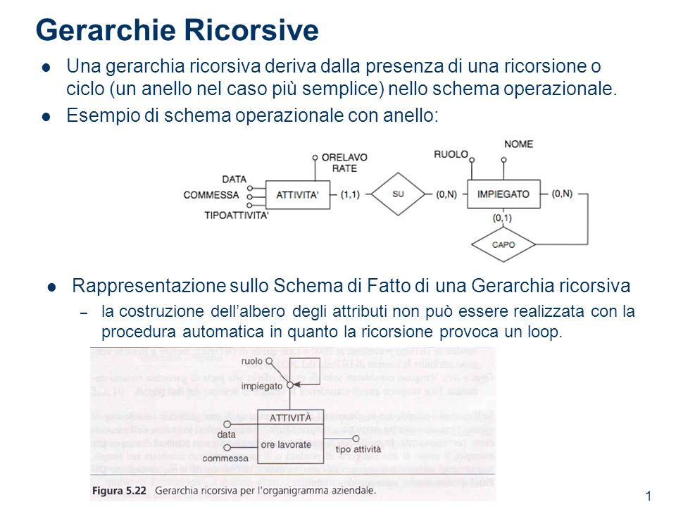 1 Gerarchie Ricorsive Una gerarchia ricorsiva deriva dalla presenza di una ricorsione o ciclo (un anello nel caso più semplice) nello schema operazion
