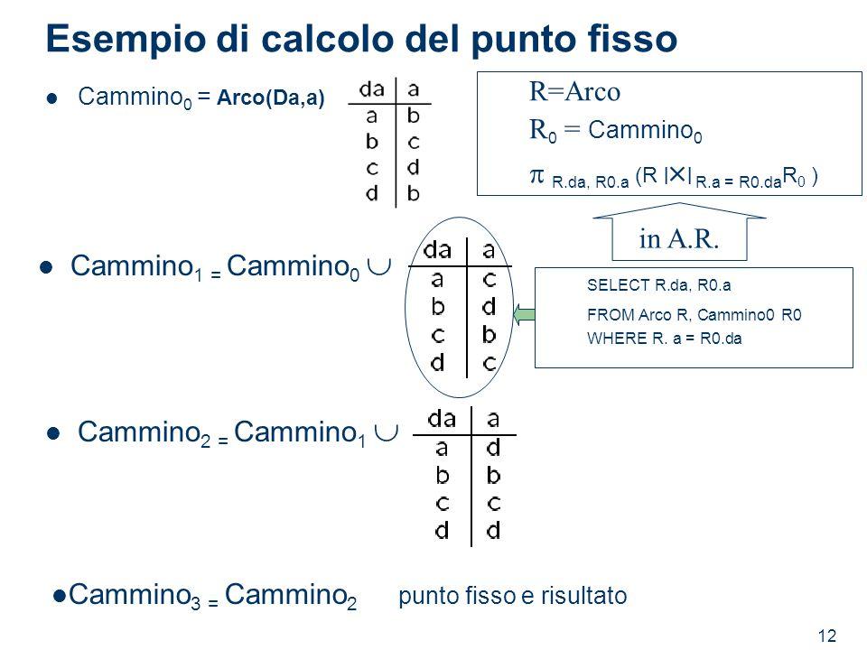 12 Esempio di calcolo del punto fisso Cammino 0 = Arco(Da,a) Cammino 1 = Cammino 0 Cammino 2 = Cammino 1 Cammino 3 = Cammino 2 punto fisso e risultato