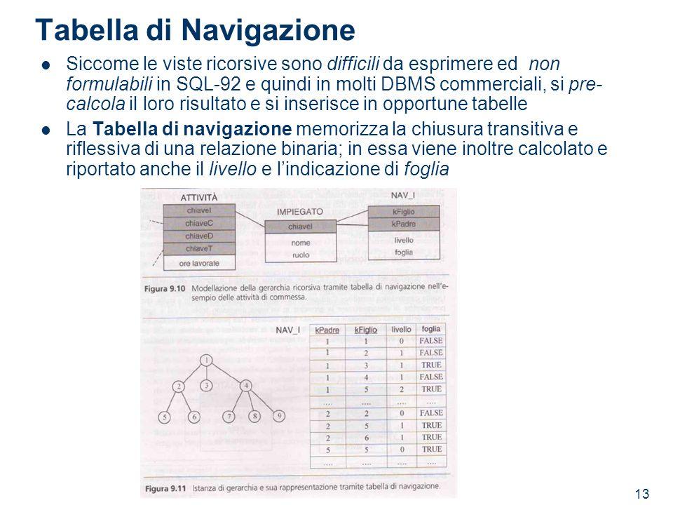13 Tabella di Navigazione Siccome le viste ricorsive sono difficili da esprimere ed non formulabili in SQL-92 e quindi in molti DBMS commerciali, si p