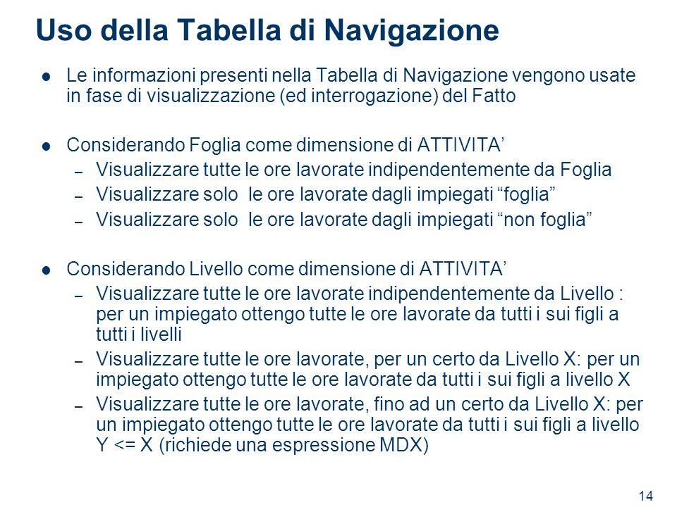 14 Uso della Tabella di Navigazione Le informazioni presenti nella Tabella di Navigazione vengono usate in fase di visualizzazione (ed interrogazione)
