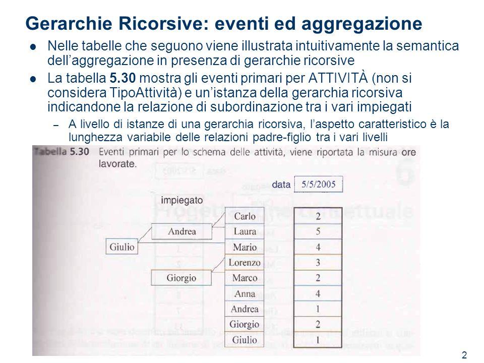 2 Gerarchie Ricorsive: eventi ed aggregazione Nelle tabelle che seguono viene illustrata intuitivamente la semantica dellaggregazione in presenza di g