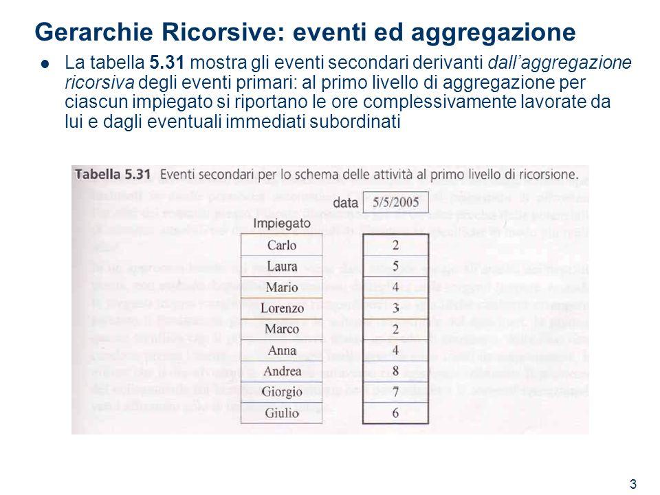 3 Gerarchie Ricorsive: eventi ed aggregazione La tabella 5.31 mostra gli eventi secondari derivanti dallaggregazione ricorsiva degli eventi primari: a