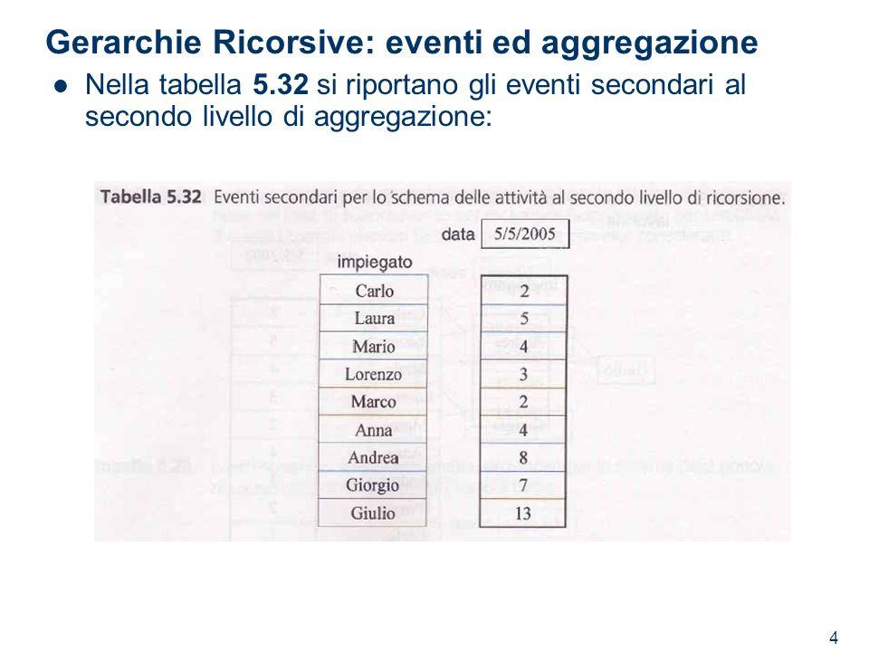 4 Gerarchie Ricorsive: eventi ed aggregazione Nella tabella 5.32 si riportano gli eventi secondari al secondo livello di aggregazione: