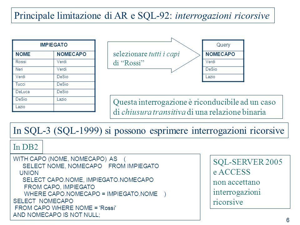 6 Principale limitazione di AR e SQL-92: interrogazioni ricorsive IMPIEGATO NOMENOMECAPO RossiVerdi NeriVerdi DeSio TucciDeSio DeLucaDeSio Lazio selez