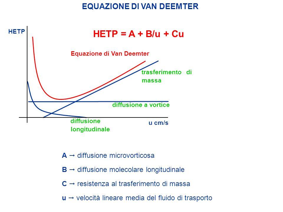 HETP = A + B/u + Cu A diffusione microvorticosa B diffusione molecolare longitudinale C resistenza al trasferimento di massa u velocità lineare media
