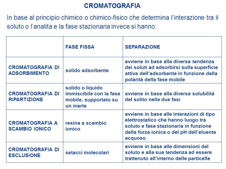 In base al principio chimico o chimico-fisico che determina linterazione tra il soluto o lanalita e la fase stazionaria invece si hanno: CROMATOGRAFIA