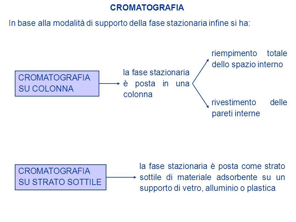 In base alla modalità di supporto della fase stazionaria infine si ha: CROMATOGRAFIA CROMATOGRAFIA SU COLONNA la fase stazionaria è posta in una colon