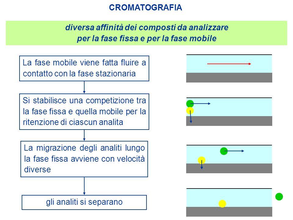 diversa affinità dei composti da analizzare per la fase fissa e per la fase mobile CROMATOGRAFIA La fase mobile viene fatta fluire a contatto con la f