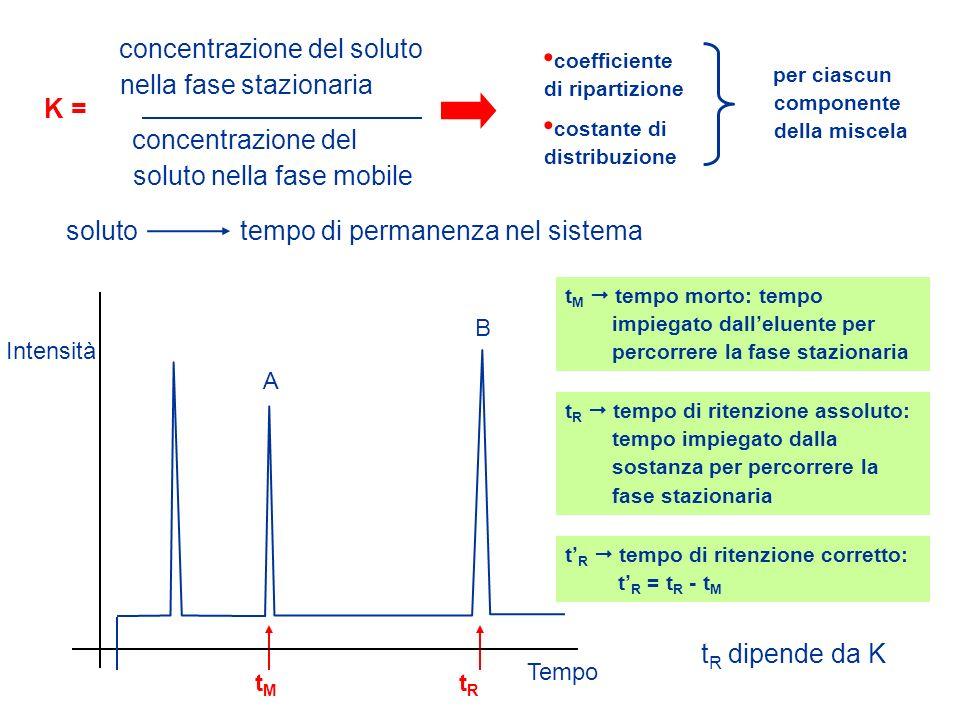 K = concentrazione del soluto nella fase stazionaria concentrazione del soluto nella fase mobile coefficiente di ripartizione costante di distribuzion