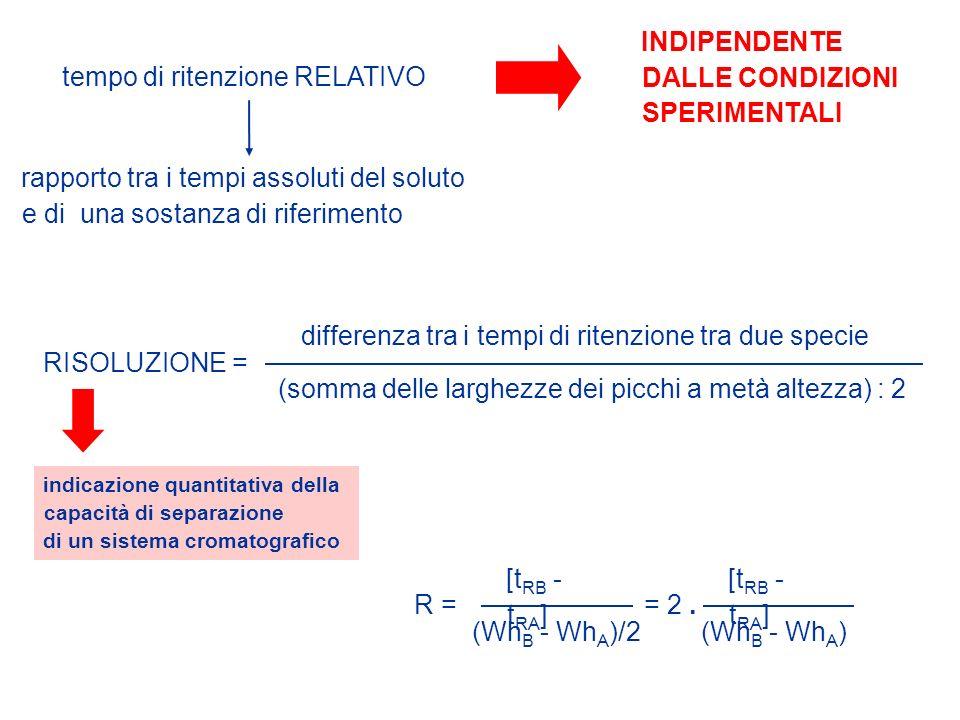 tempo di ritenzione RELATIVO rapporto tra i tempi assoluti del soluto e di una sostanza di riferimento INDIPENDENTE DALLE CONDIZIONI SPERIMENTALI RISO