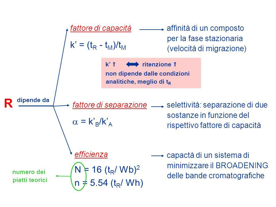 R dipende da affinità di un composto per la fase stazionaria (velocità di migrazione) selettività: separazione di due sostanze in funzione del rispett