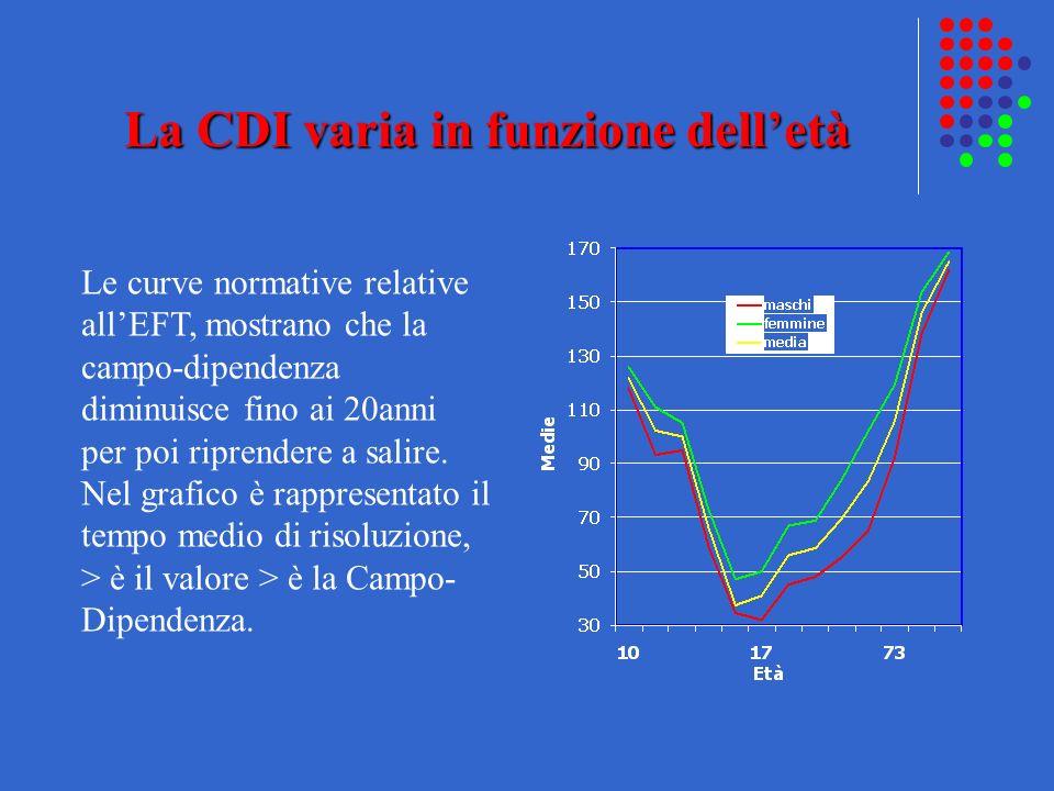 La CDI varia in funzione delletà Le curve normative relative allEFT, mostrano che la campo-dipendenza diminuisce fino ai 20anni per poi riprendere a s