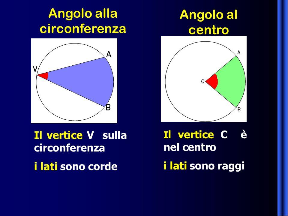 Angolo alla circonferenza V Il vertice V sulla circonferenza i lati sono corde Angolo al centro I l vertice C è nel centro i lati sono raggi