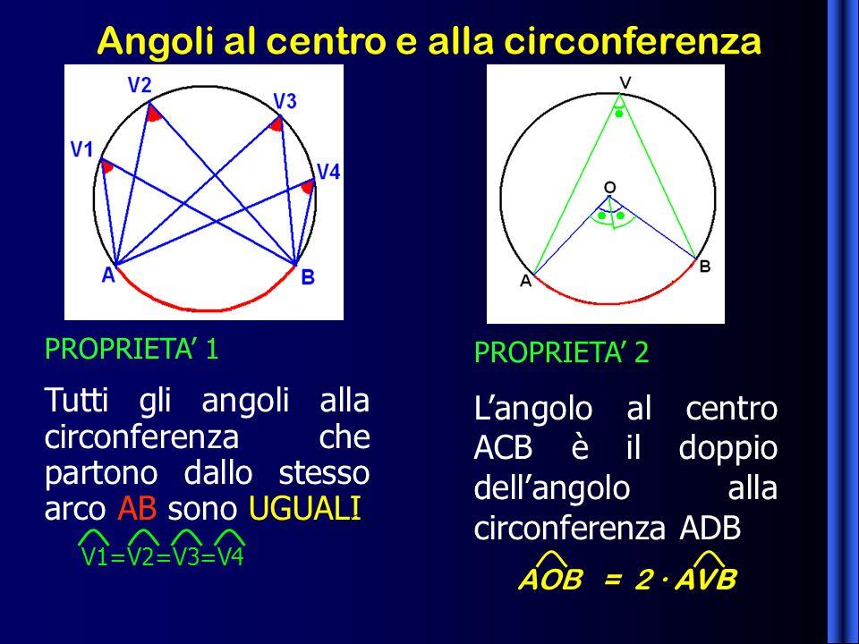 Angoli al centro e alla circonferenza PROPRIETA 1 Tutti gli angoli alla circonferenza che partono dallo stesso arco AB sono UGUALI V1=V2=V3=V4 PROPRIE