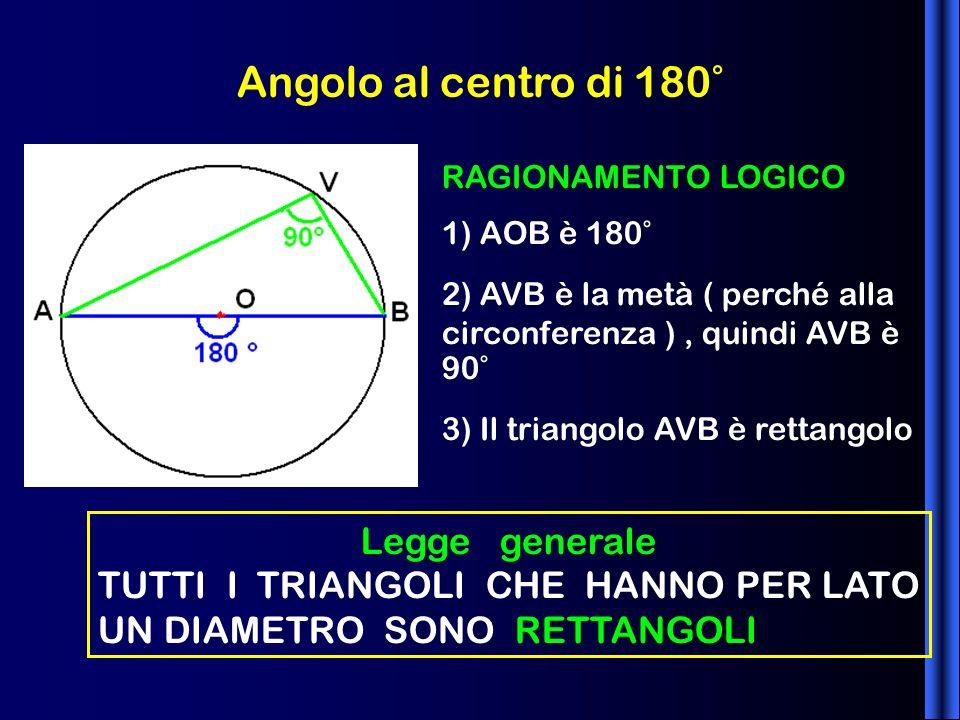 Angolo al centro di 180° RAGIONAMENTO LOGICO 1) AOB è 180° 2) AVB è la metà ( perché alla circonferenza ), quindi AVB è 90° 3) Il triangolo AVB è rett