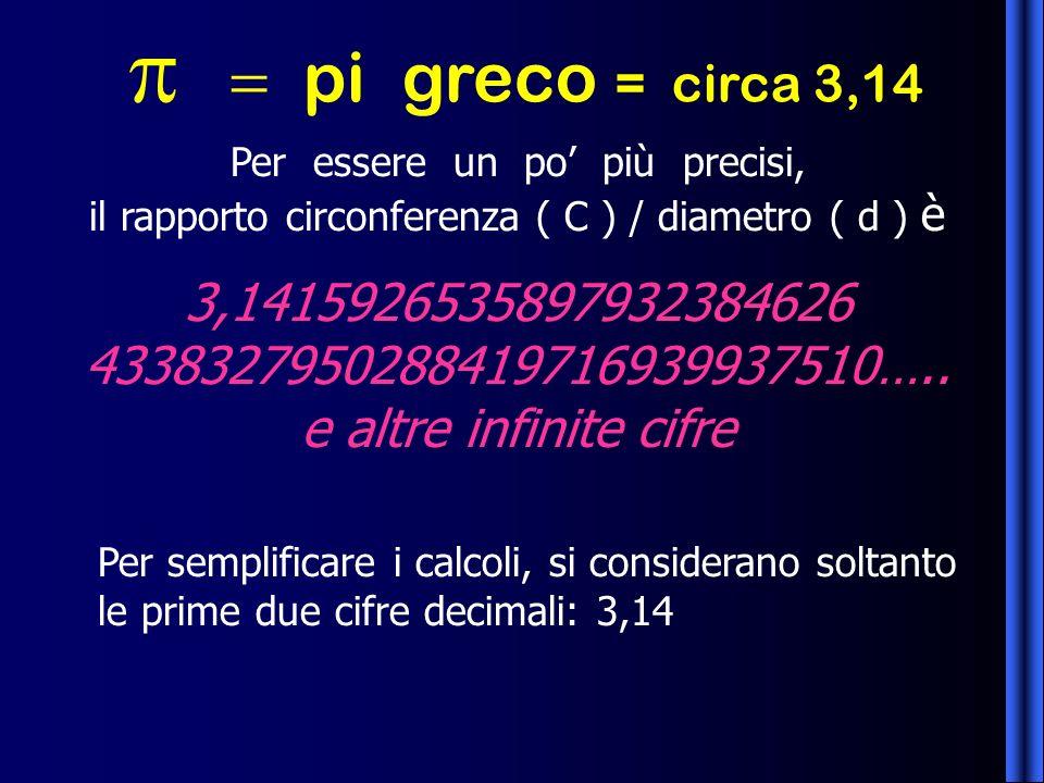 pi greco = circa 3,14 Per essere un po più precisi, il rapporto circonferenza ( C ) / diametro ( d ) è 3,1415926535897932384626 4338327950288419716939