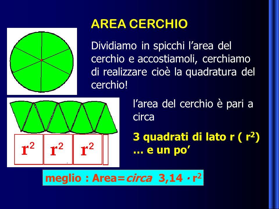 AREA CERCHIO Dividiamo in spicchi larea del cerchio e accostiamoli, cerchiamo di realizzare cioè la quadratura del cerchio! larea del cerchio è pari a