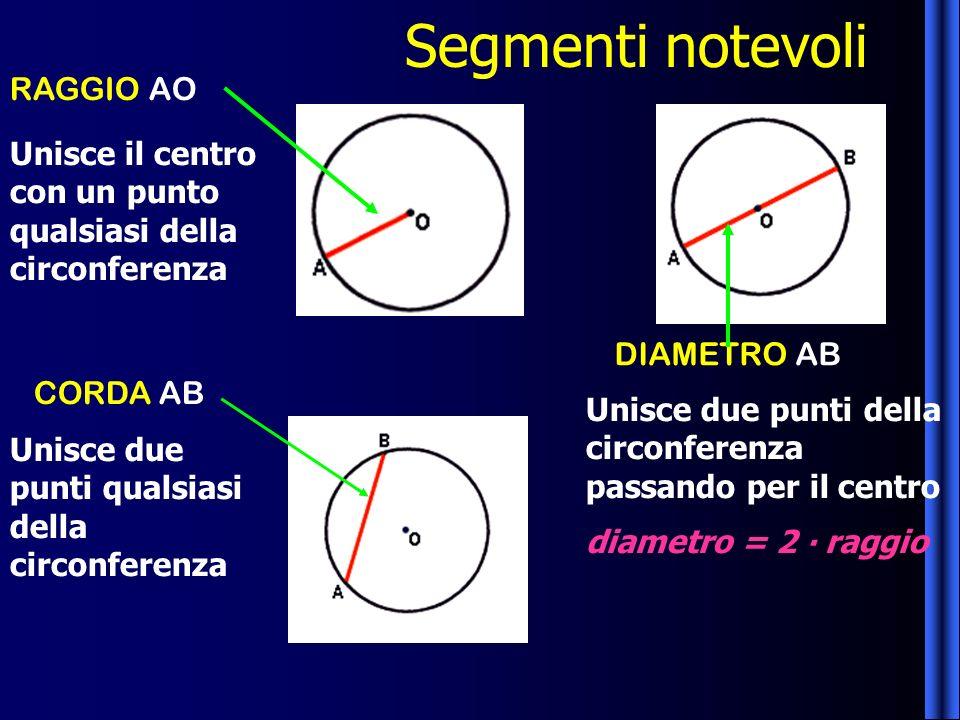 CORDA AB RAGGIO AO DIAMETRO AB Segmenti notevoli Unisce il centro con un punto qualsiasi della circonferenza Unisce due punti della circonferenza pass