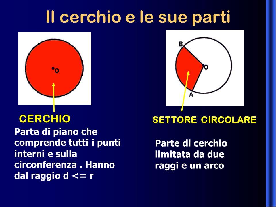 Il cerchio e le sue parti CERCHIO SETTORE CIRCOLARE Parte di piano che comprende tutti i punti interni e sulla circonferenza. Hanno dal raggio d <= r
