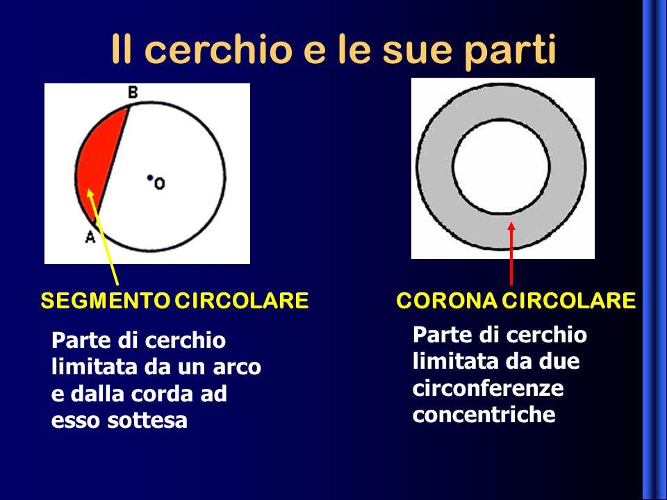 Il cerchio e le sue parti SEGMENTO CIRCOLARECORONA CIRCOLARE Parte di cerchio limitata da un arco e dalla corda ad esso sottesa Parte di cerchio limit