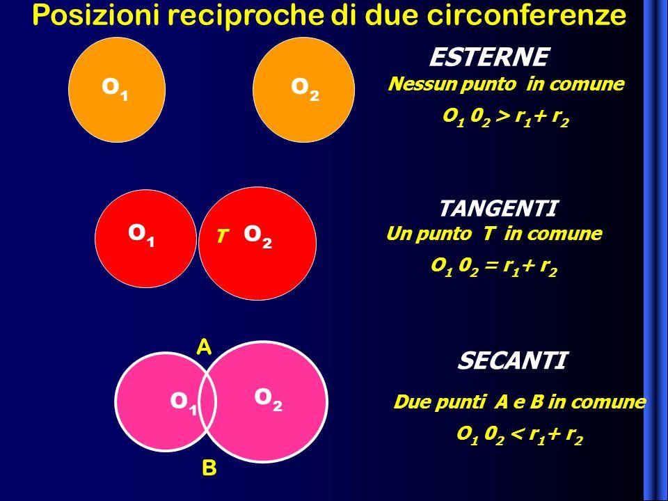 Posizioni reciproche di due circonferenze ESTERNE TANGENTI SECANTI Nessun punto in comune O 1 0 2 > r 1 + r 2 Un punto T in comune O 1 0 2 = r 1 + r 2