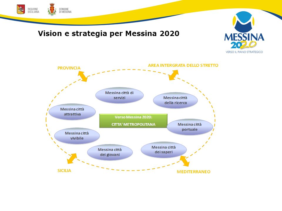 Vision e strategia per Messina 2020