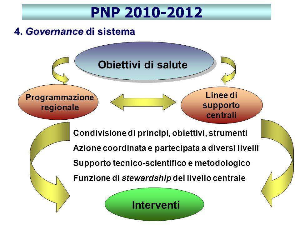 4. Governance di sistema Obiettivi di salute Condivisione di principi, obiettivi, strumenti Azione coordinata e partecipata a diversi livelli Supporto