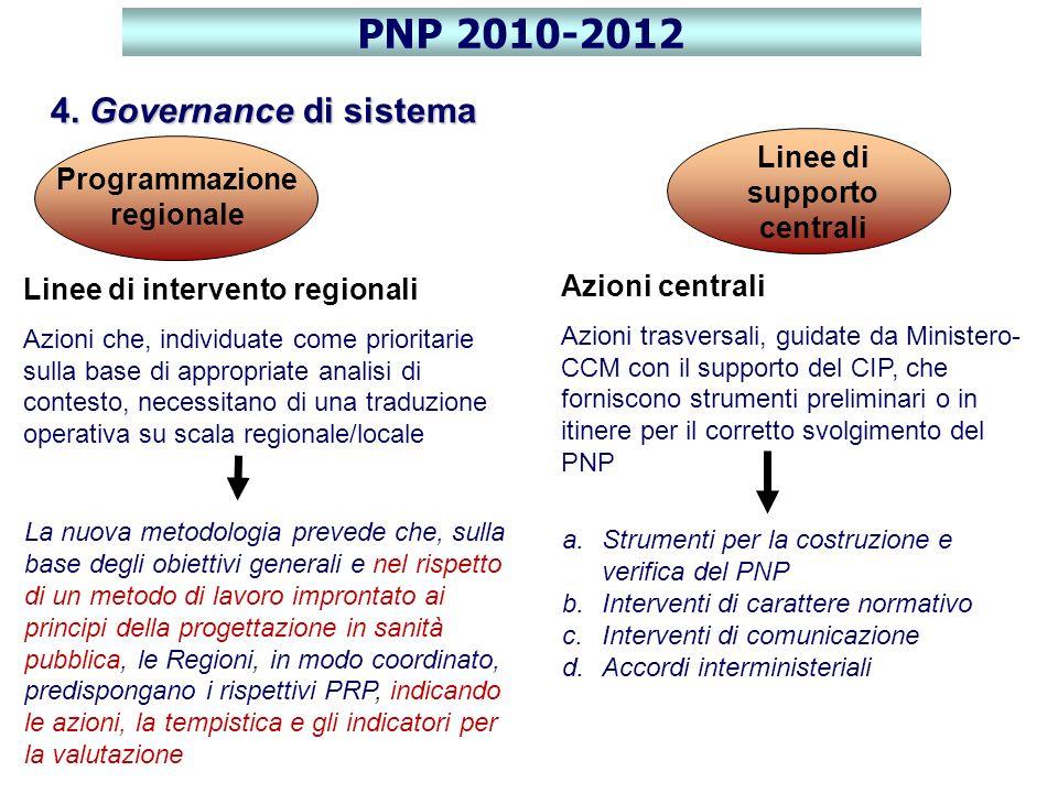 Programmazione regionale Linee di intervento regionali Azioni che, individuate come prioritarie sulla base di appropriate analisi di contesto, necessi