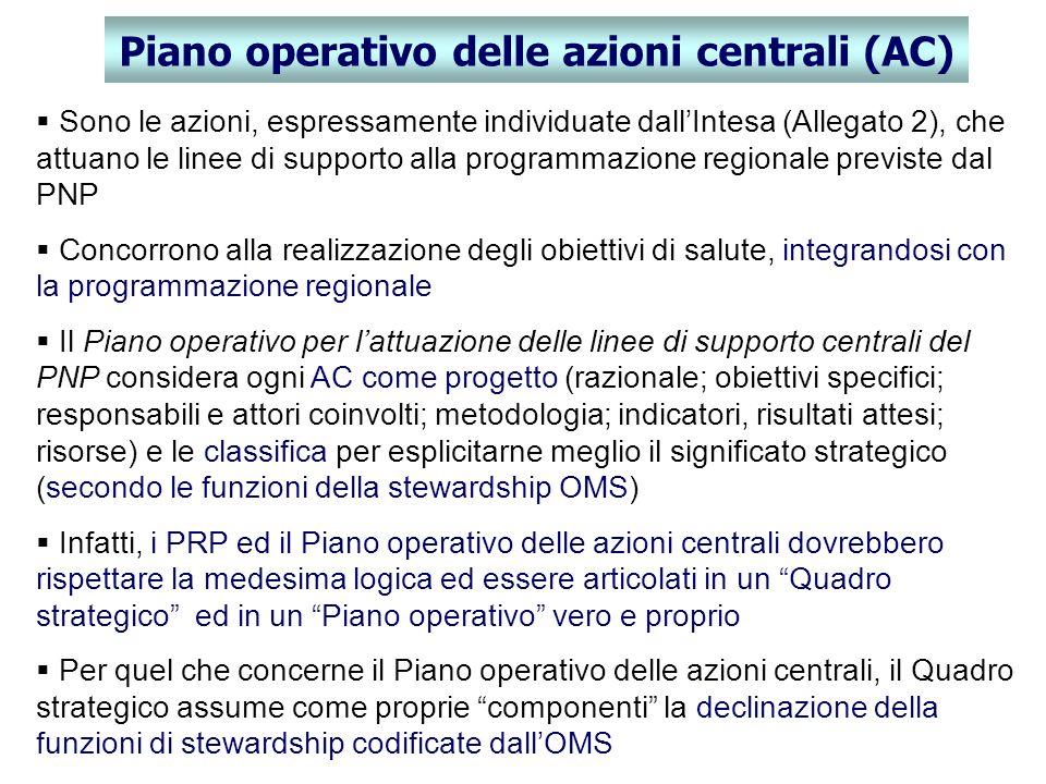Piano operativo delle azioni centrali (AC) Sono le azioni, espressamente individuate dallIntesa (Allegato 2), che attuano le linee di supporto alla pr