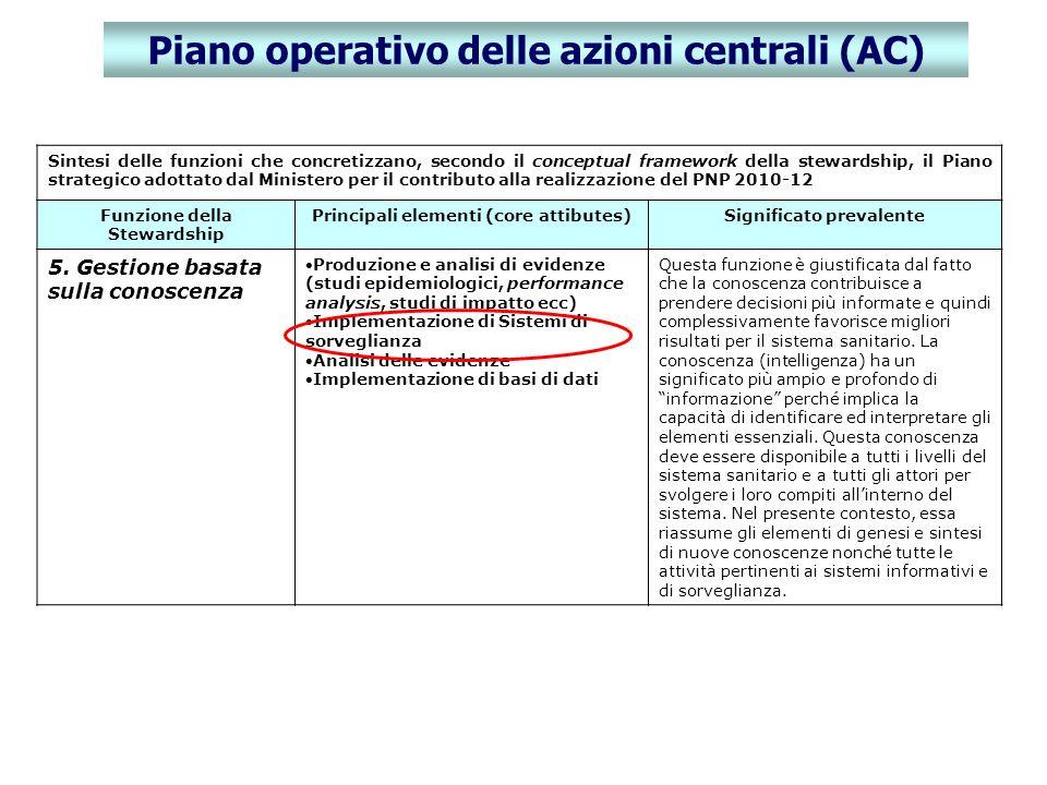 Sintesi delle funzioni che concretizzano, secondo il conceptual framework della stewardship, il Piano strategico adottato dal Ministero per il contrib