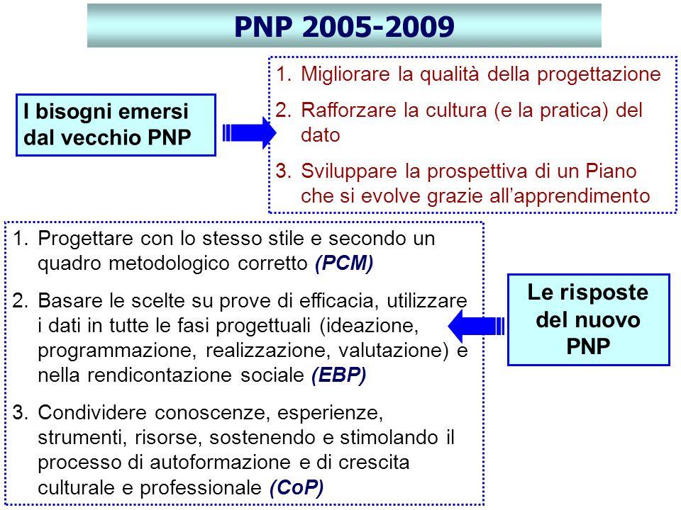 Con lIntesa tra Stato e Regioni stipulata il 29 aprile 2010 è stato approvato il Piano nazionale della prevenzione 2010-2012 (PNP) Il PNP è il documento sulla base del quale: le Regioni devono redigere i propri Piani regionali di prevenzione (PRP); il Ministero deve, a sua volta, emanare con DM il proprio Piano (formalmente denominato Documento operativo per lattuazione delle linee di supporto centrali al PNP, Allegato 2 Intesa) Il PNP è sostanzialmente innovativo rispetto al precedente Piano per: 1.impostazione strategica 2.ambiti di intervento 3.modalità della programmazione regionale 4.governance di sistema 5.valutazione Con lIntesa tra Stato e Regioni stipulata il 29 aprile 2010 è stato approvato il Piano nazionale della prevenzione 2010-2012 (PNP) Il PNP è il documento sulla base del quale: le Regioni devono redigere i propri Piani regionali di prevenzione (PRP); il Ministero deve, a sua volta, emanare con DM il proprio Piano (formalmente denominato Documento operativo per lattuazione delle linee di supporto centrali al PNP, Allegato 2 Intesa) Il PNP è sostanzialmente innovativo rispetto al precedente Piano per: 1.impostazione strategica 2.ambiti di intervento 3.modalità della programmazione regionale 4.governance di sistema 5.valutazione PNP 2010-2012