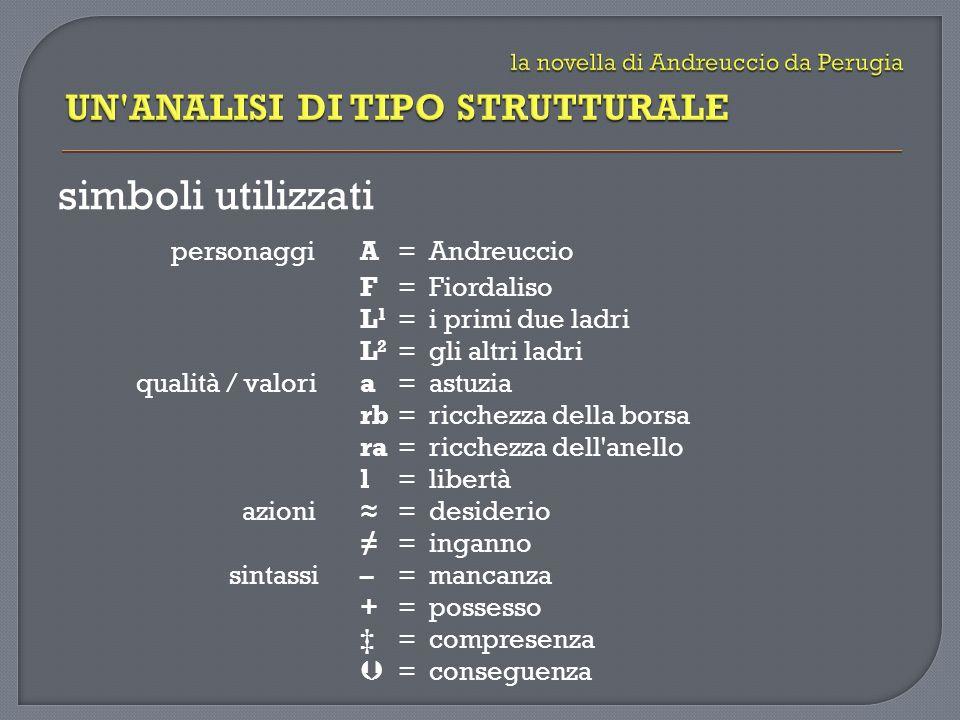 simboli utilizzati personaggiA = Andreuccio F= Fiordaliso L 1 = i primi due ladri L 2 = gli altri ladri qualità / valoria= astuzia rb= ricchezza della