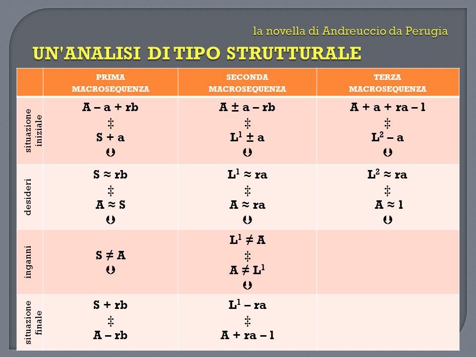 PRIMA MACROSEQUENZA SECONDA MACROSEQUENZA TERZA MACROSEQUENZA situazione iniziale A – a + rb S + a A ± a – rb L 1 ± a A + a + ra – l L 2 – a desideri