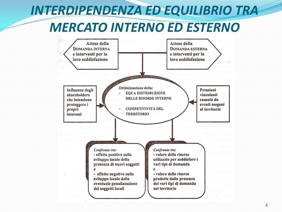 INTERDIPENDENZA ED EQUILIBRIO TRA MERCATO INTERNO ED ESTERNO 4