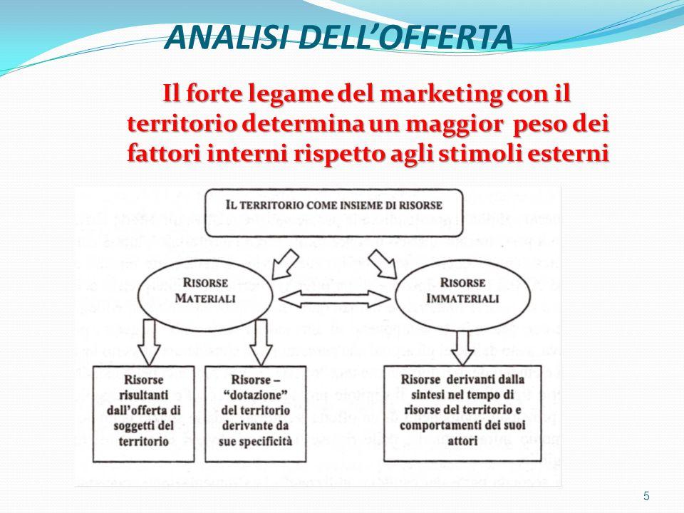 ANALISI DELLOFFERTA Il forte legame del marketing con il territorio determina un maggior peso dei fattori interni rispetto agli stimoli esterni Il for