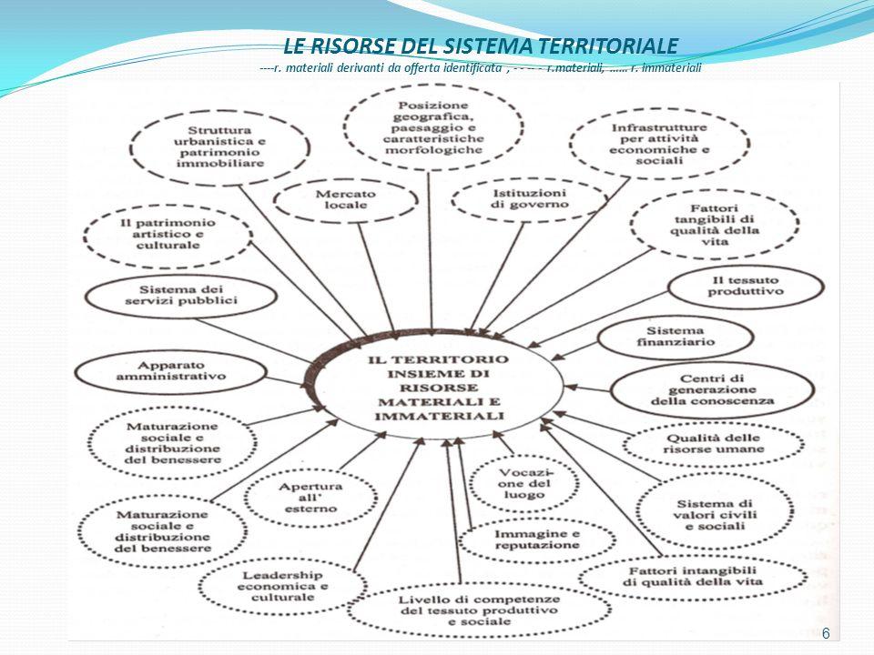 LE RISORSE DEL SISTEMA TERRITORIALE ----r. materiali derivanti da offerta identificata, - - -- - r.materiali, …… r. immateriali 6