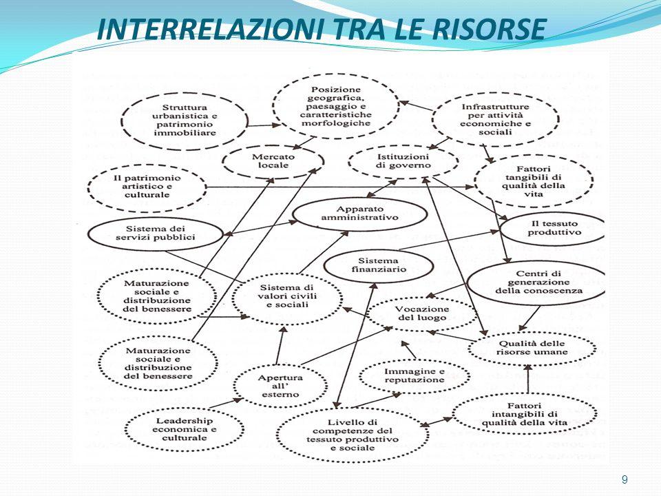 INTERRELAZIONI TRA LE RISORSE 9