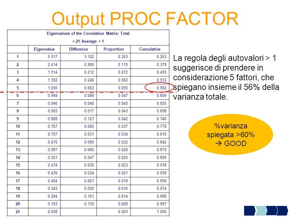Output PROC FACTOR Eigenvalues of the Correlation Matrix: Total = 21 Average = 1 EigenvalueDifferenceProportionCumulative 15.5173.1020.263 22.4140.900