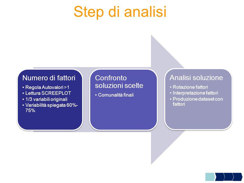 Step di analisi Numero di fattori Regola Autovalori >1 Lettura SCREEPLOT 1/3 variabili originali Variabilità spiegata 60%- 75% Numero di fattori Regol