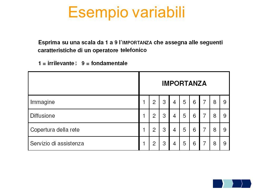 PROC FACTOR - Esempio Analisi fattoriale con il metodo delle componenti principali.