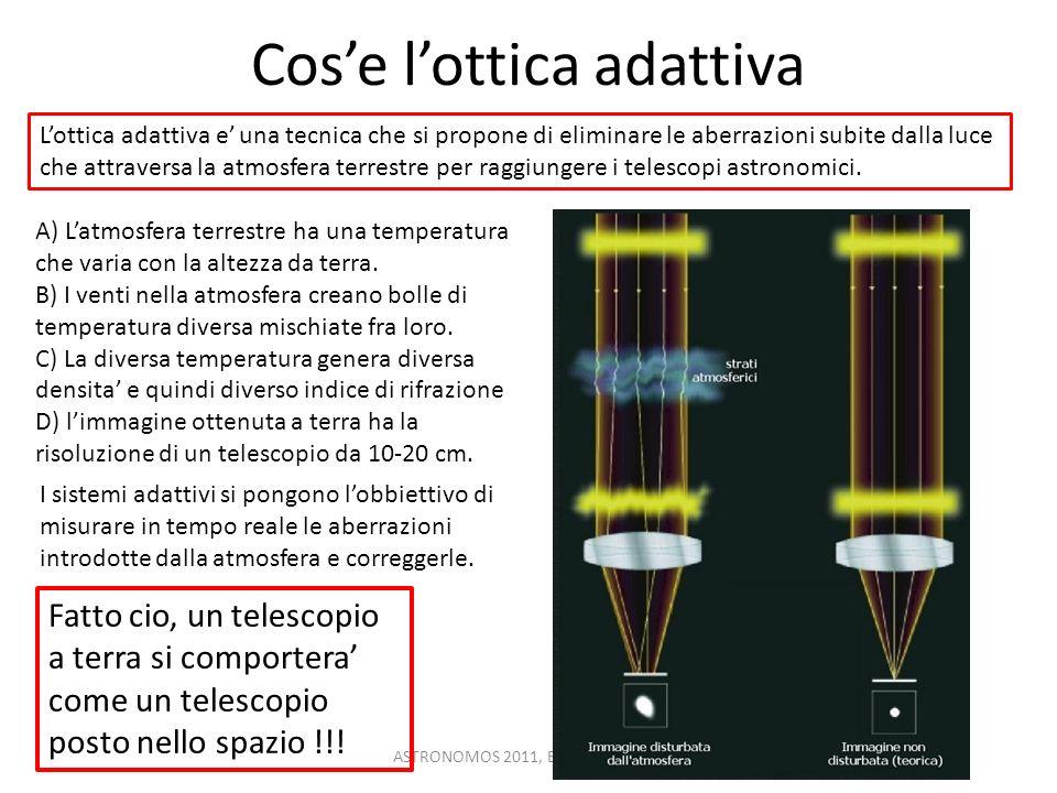Cose lottica adattiva ASTRONOMOS 2011, Bari 10/04/2011 A) Latmosfera terrestre ha una temperatura che varia con la altezza da terra. B) I venti nella