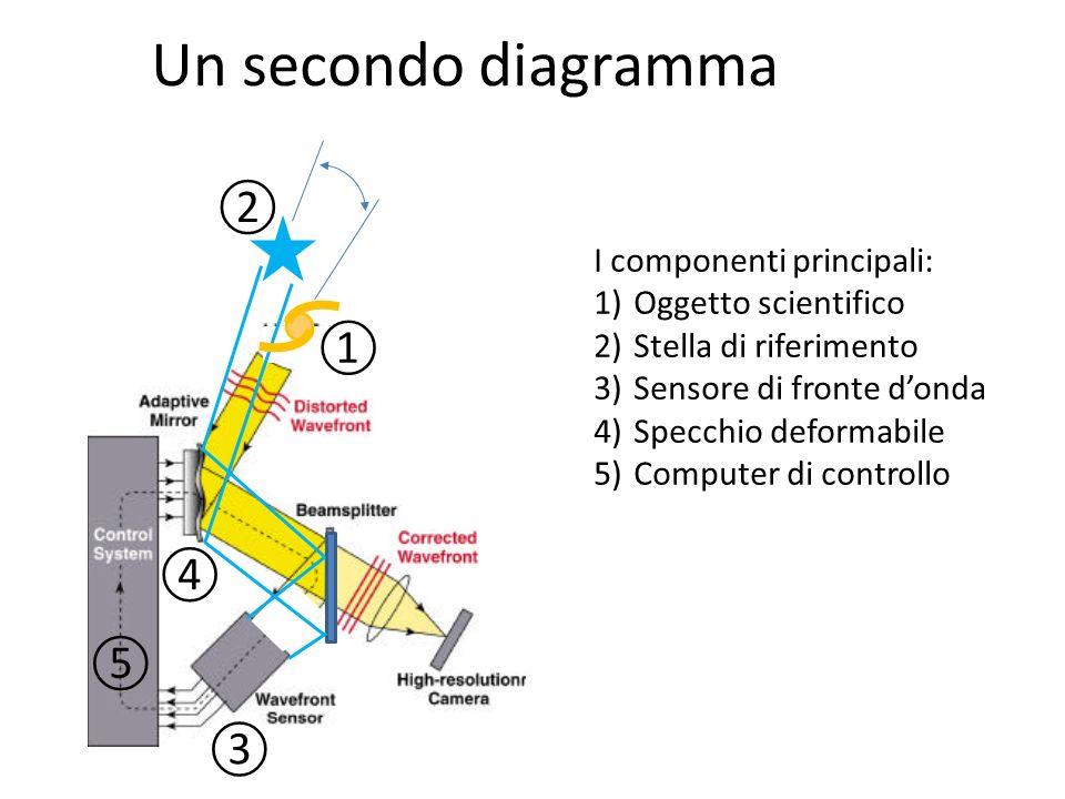 Un secondo diagramma I componenti principali: 1)Oggetto scientifico 2)Stella di riferimento 3)Sensore di fronte donda 4)Specchio deformabile 5)Compute