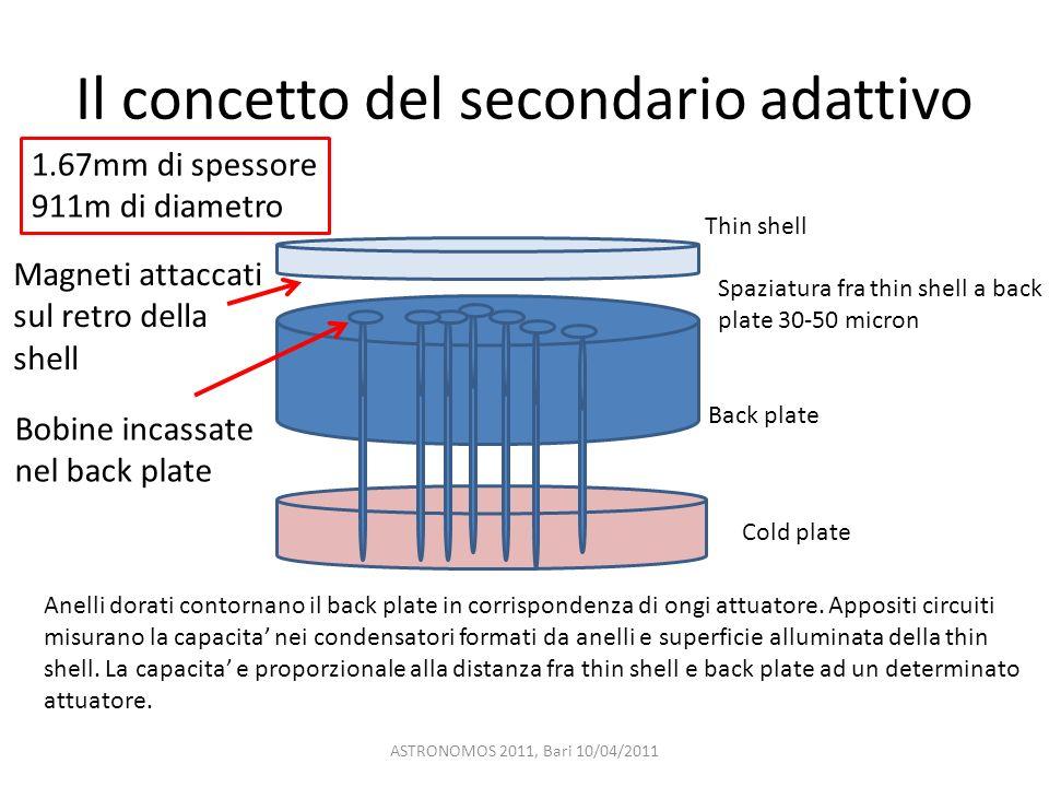 Il concetto del secondario adattivo ASTRONOMOS 2011, Bari 10/04/2011 Cold plate Back plate Thin shell 1.67mm di spessore 911m di diametro Magneti atta