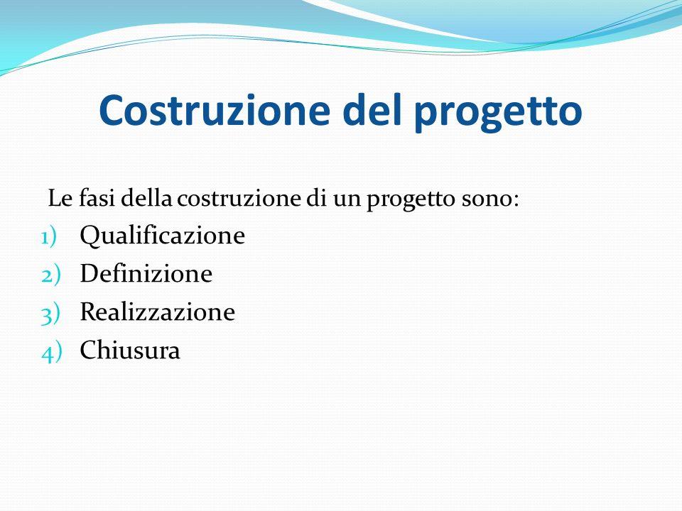 Costruzione del progetto Le fasi della costruzione di un progetto sono: 1) Qualificazione 2) Definizione 3) Realizzazione 4) Chiusura
