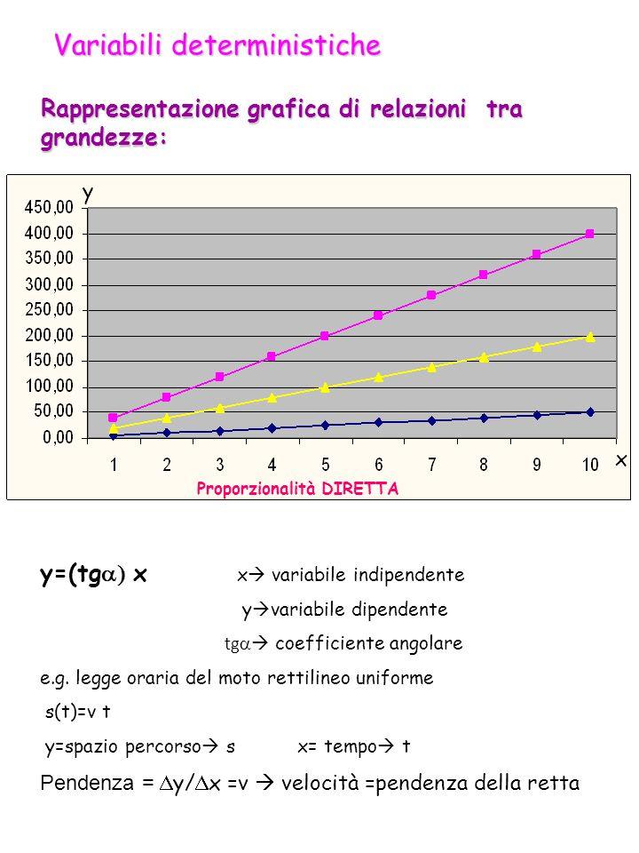 Rappresentazione grafica di relazioni tra grandezze: y=(tg x x variabile indipendente y variabile dipendente tg coefficiente angolare e.g.