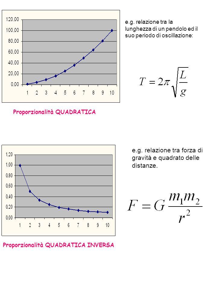 Proporzionalità QUADRATICA e.g.